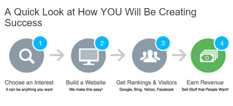 4 steps to successful online marketing