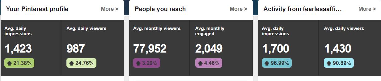 How I recovered my Pinterest Analytics