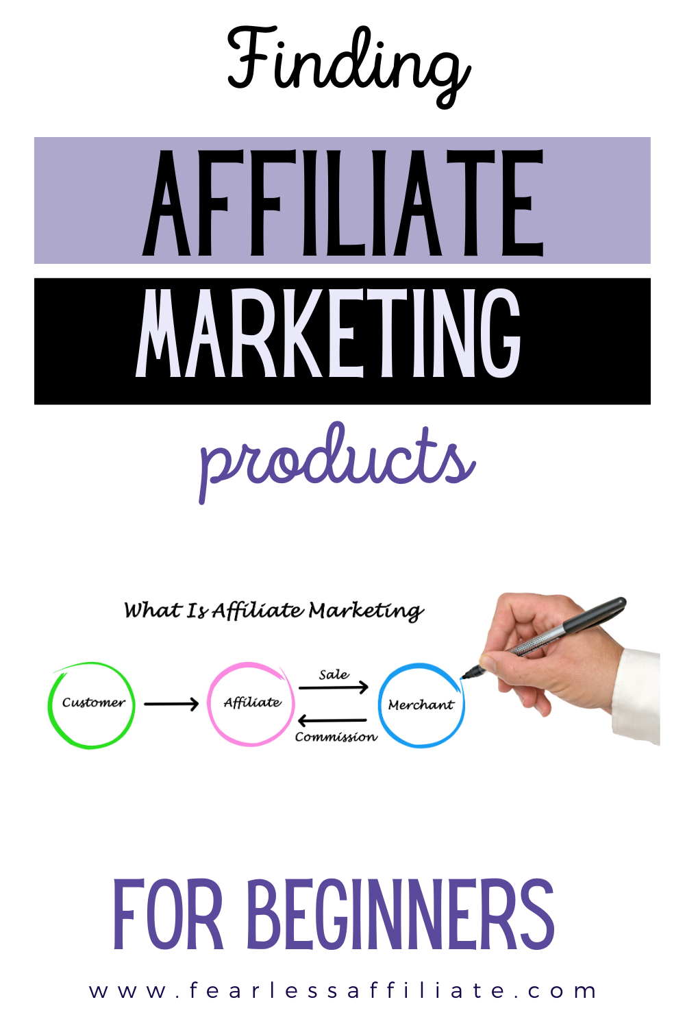 Finding Affiliate Marketing Products for Beginners